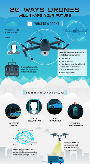Infographic. The future of Drones: A growing industry (I)