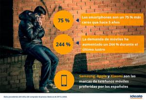 Los smartphones son un 75 % más caros que hace cinco años
