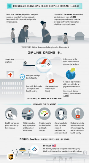 Infographic. The future of Drones: Employment and other initiatives (IV)