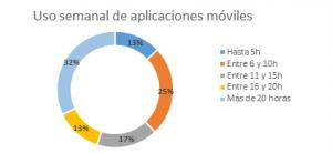 Un tercio de los españoles dedica un día a la semana a navegar por aplicaciones móviles
