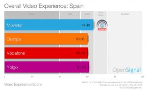 España, decimocuarto país europeo con mejor experiencia de vídeo móvil