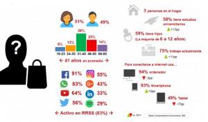 Los compradores online han aumentado un 60% en los últimos cuatro años