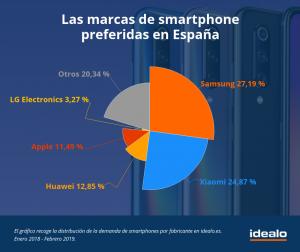 España es el país europeo con más demanda de móvileschinos